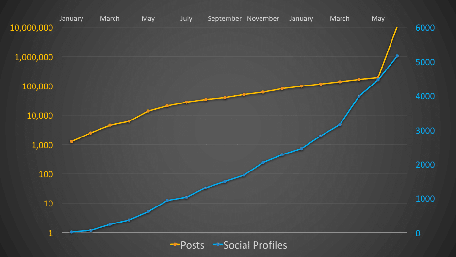 Social champ yearly review - graph