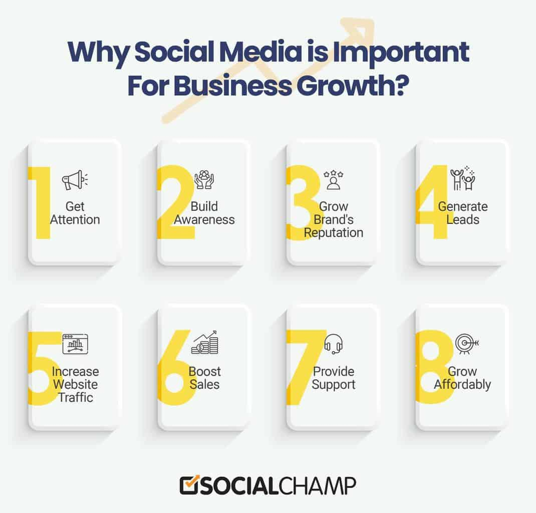 Why Is Social Media Essential For Your Business Growth