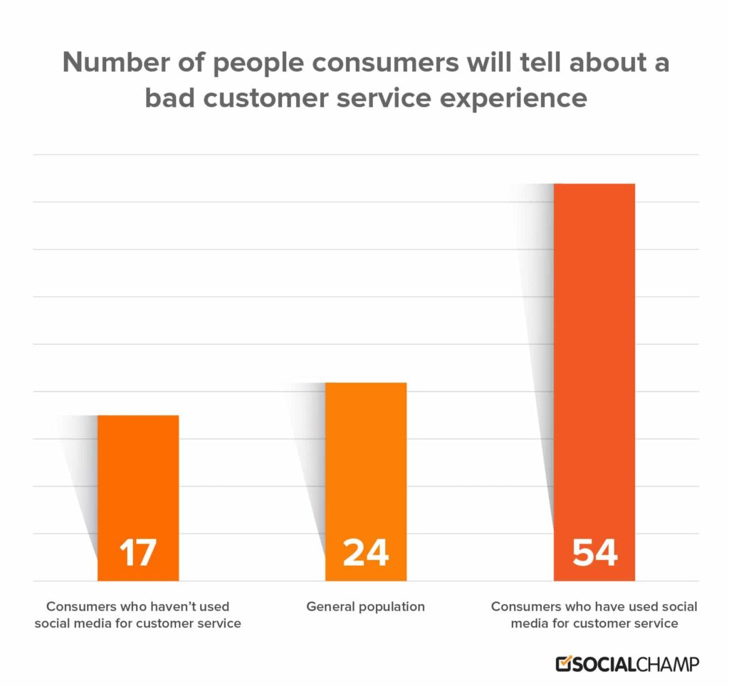 customer service experience graph
