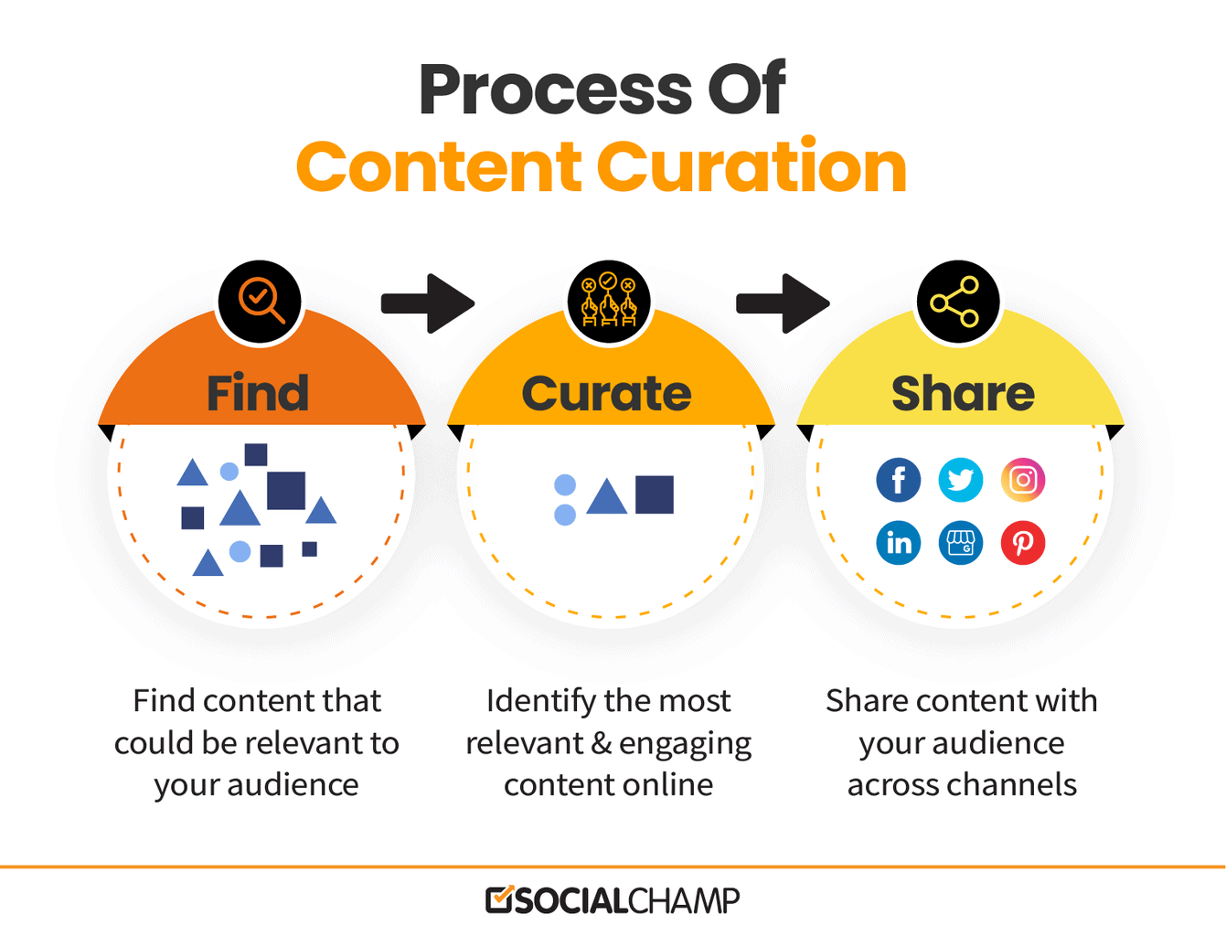 Process of Content Curation