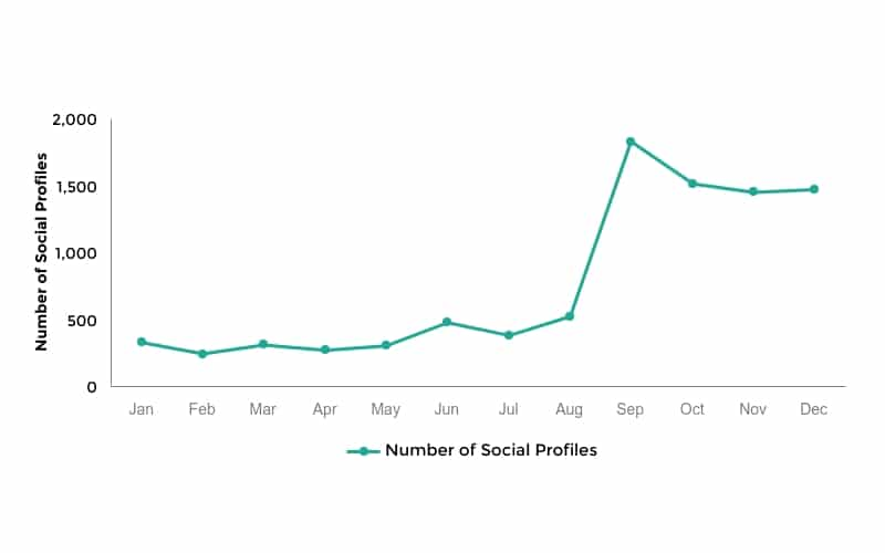 Number of social profiles