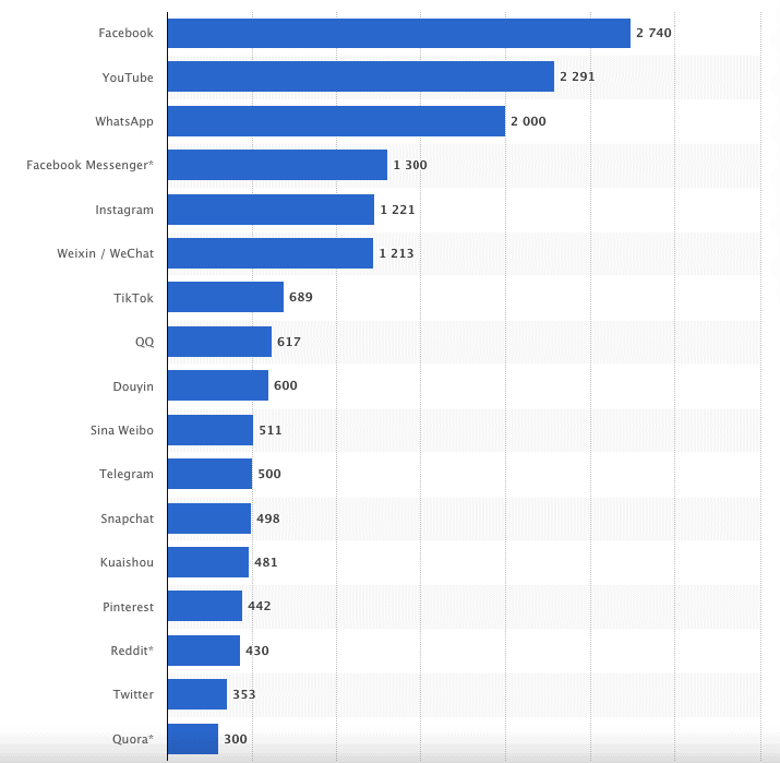Instagram Statistics For Automation