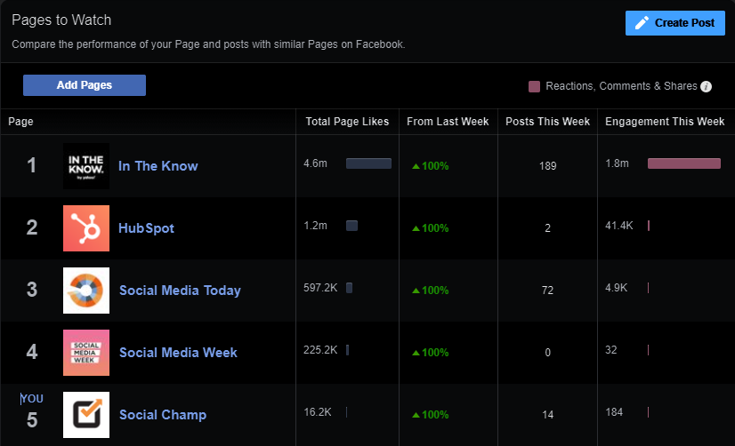 facebook engagement pages to watch