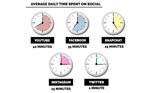 average daily time on social media